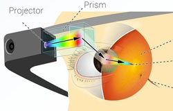 Технические параметры Google Glass