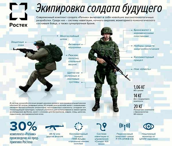 Современный комплект солдата ''Ратник''