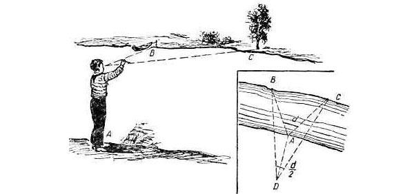 Способы и методы определения расстояний и высот на местности