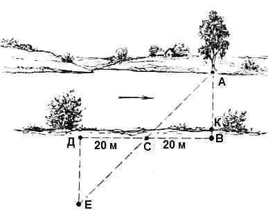 Дистанционные визуальные методы определения расстояний