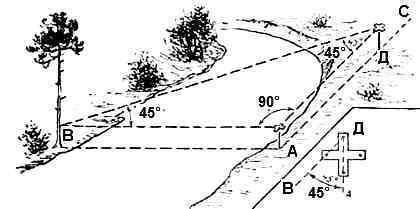 Измерение ширины реки - определение расстояния