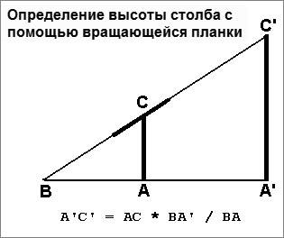 Определение высоты с помощью вращающейся планки
