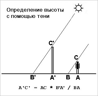Определение высоты с помощью тени