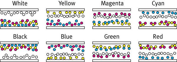 Принцип работы полноцветной электронной бумаги E-Ink